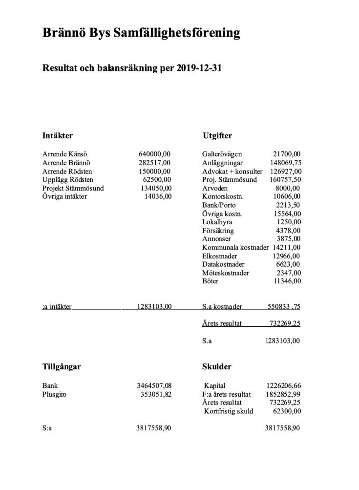 Resultat och balansräkning 2019